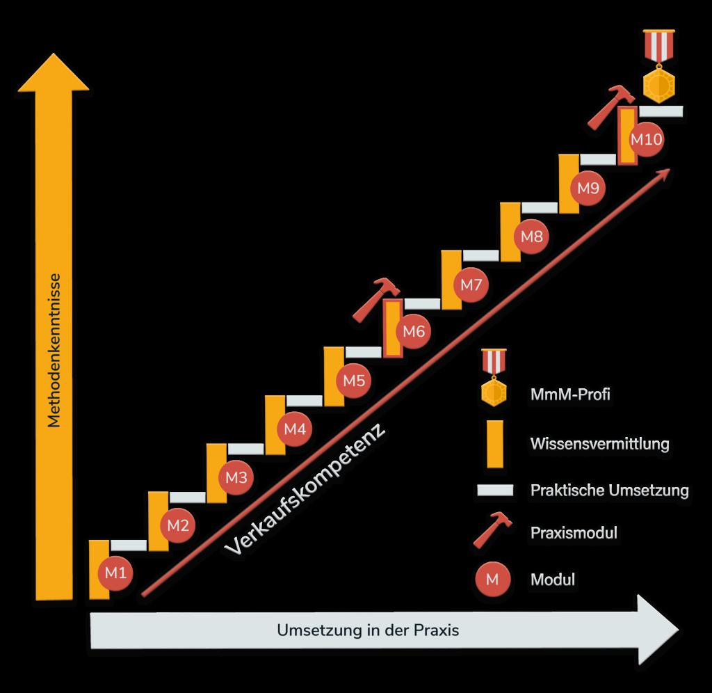 Der Hintergrund der MmM-Strategie - Verkaufstraining Baustoffbranche